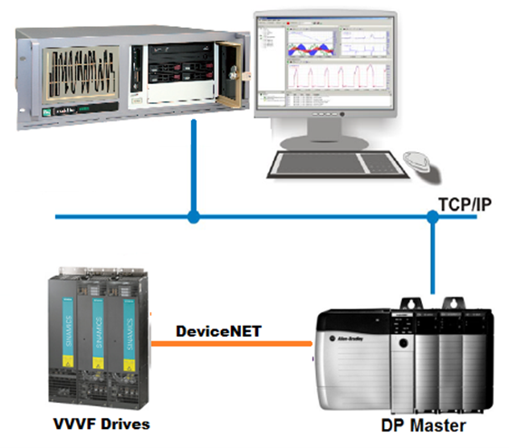 Image displaying logging network of Bucket Wheel Reclaimer, connected from logging equipment via TCP/IP to a DP Master, connected via DeviceNET to VVVF Drives